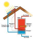 économie d'énergie, isolation